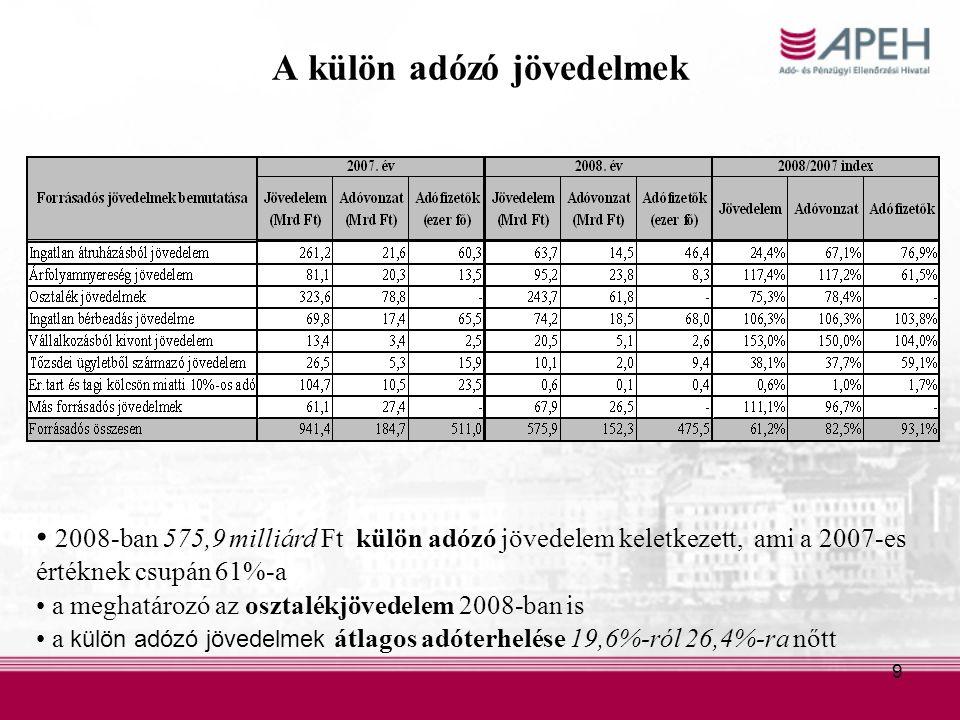 9 A külön adózó jövedelmek 2008-ban 575,9 milliárd Ft külön adózó jövedelem keletkezett, ami a 2007-es értéknek csupán 61%-a a meghatározó az osztalékjövedelem 2008-ban is a külön adózó jövedelmek átlagos adóterhelése 19,6%-ról 26,4%-ra nőtt