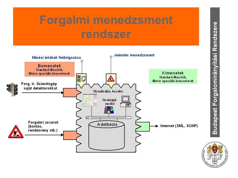Forgalmi menedzsment rendszer Budapest Forgalomirányítási Rendszere