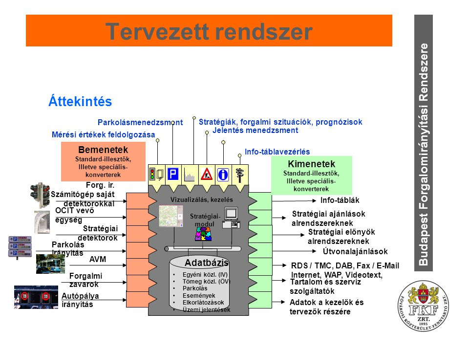 Tervezett rendszer Budapest Forgalomirányítási Rendszere Áttekintés Jelentés menedzsment Egyéni közl.