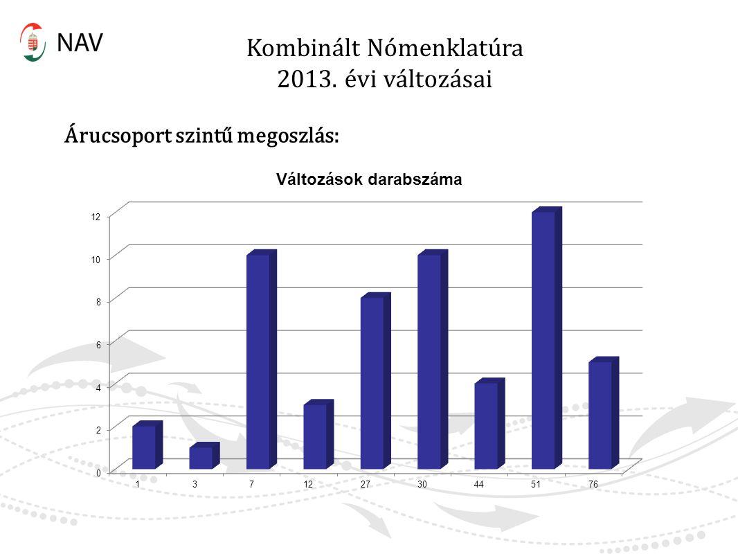 Kombinált Nómenklatúra 2013. évi változásai Árucsoport szintű megoszlás: