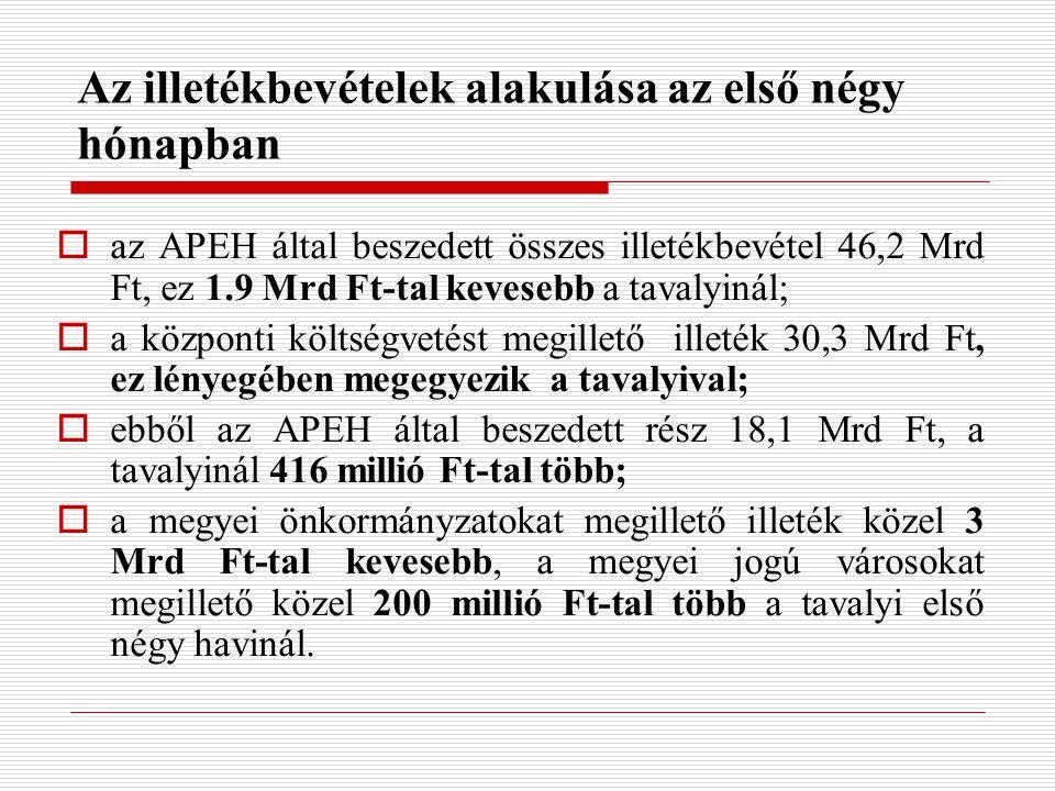 Az illetékbevételek alakulása az első négy hónapban  az APEH által beszedett összes illetékbevétel 46,2 Mrd Ft, ez 1.9 Mrd Ft-tal kevesebb a tavalyinál;  a központi költségvetést megillető illeték 30,3 Mrd Ft, ez lényegében megegyezik a tavalyival;  ebből az APEH által beszedett rész 18,1 Mrd Ft, a tavalyinál 416 millió Ft-tal több;  a megyei önkormányzatokat megillető illeték közel 3 Mrd Ft-tal kevesebb, a megyei jogú városokat megillető közel 200 millió Ft-tal több a tavalyi első négy havinál.