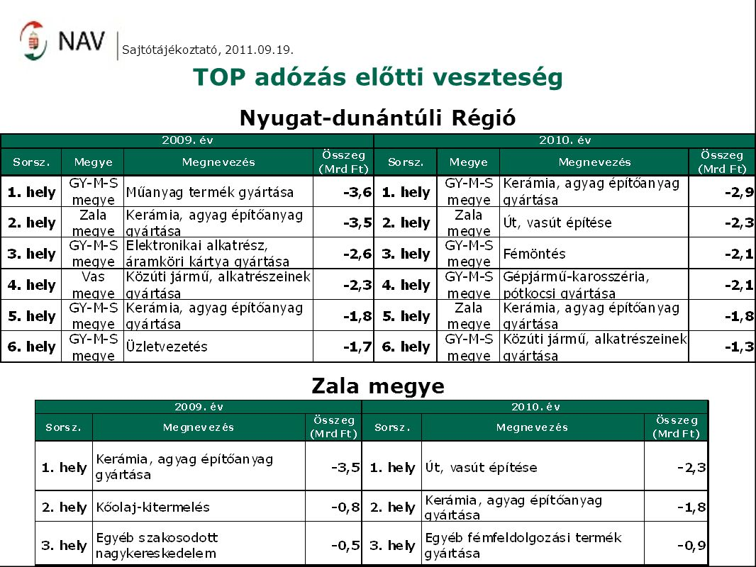 TOP adózás előtti veszteség Sajtótájékoztató, 2011.09.19. Nyugat-dunántúli Régió Zala megye