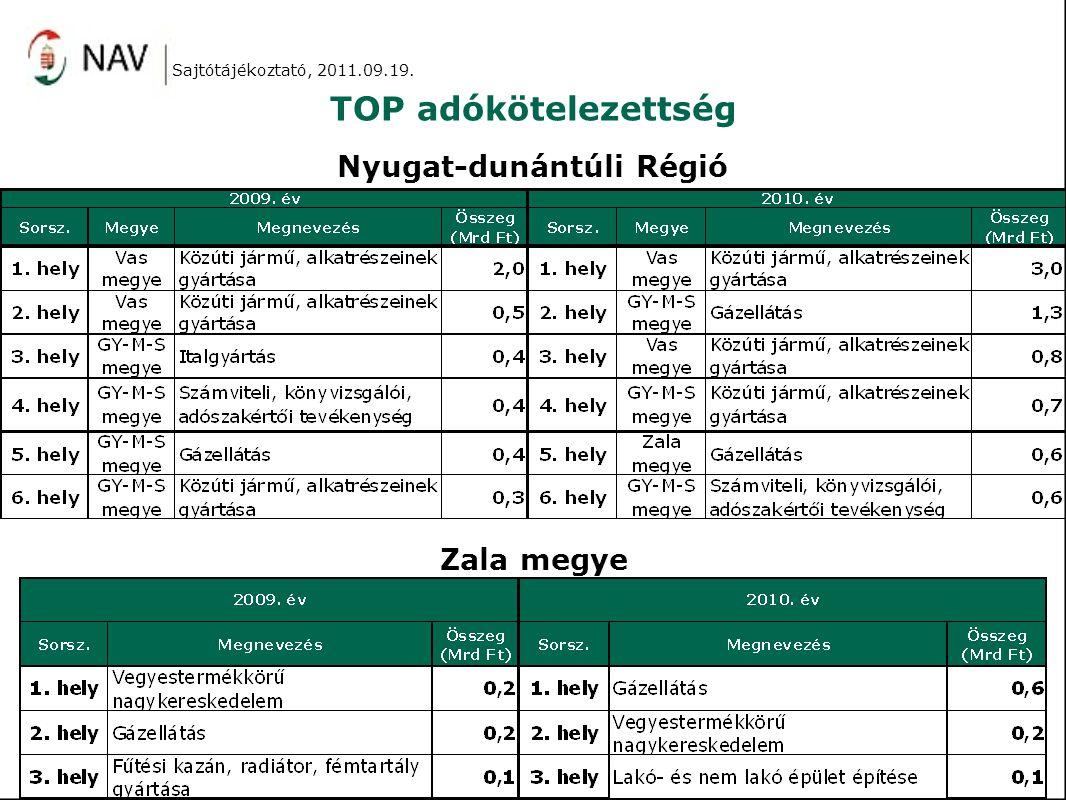 TOP adókötelezettség Sajtótájékoztató, 2011.09.19. Nyugat-dunántúli Régió Zala megye