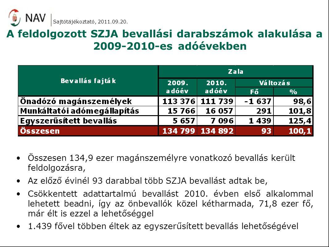 A feldolgozott SZJA bevallási darabszámok alakulása a 2009-2010-es adóévekben Összesen 134,9 ezer magánszemélyre vonatkozó bevallás került feldolgozás