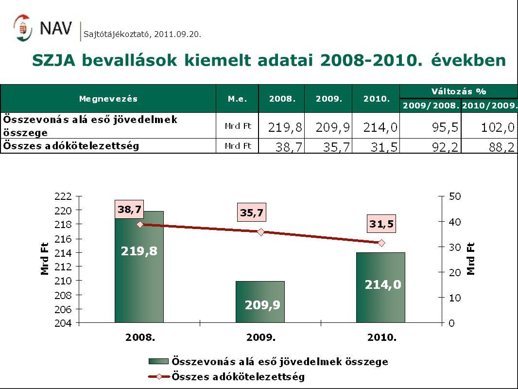 SZJA bevallások kiemelt adatai 2008-2010. években Sajtótájékoztató, 2011.09.20.