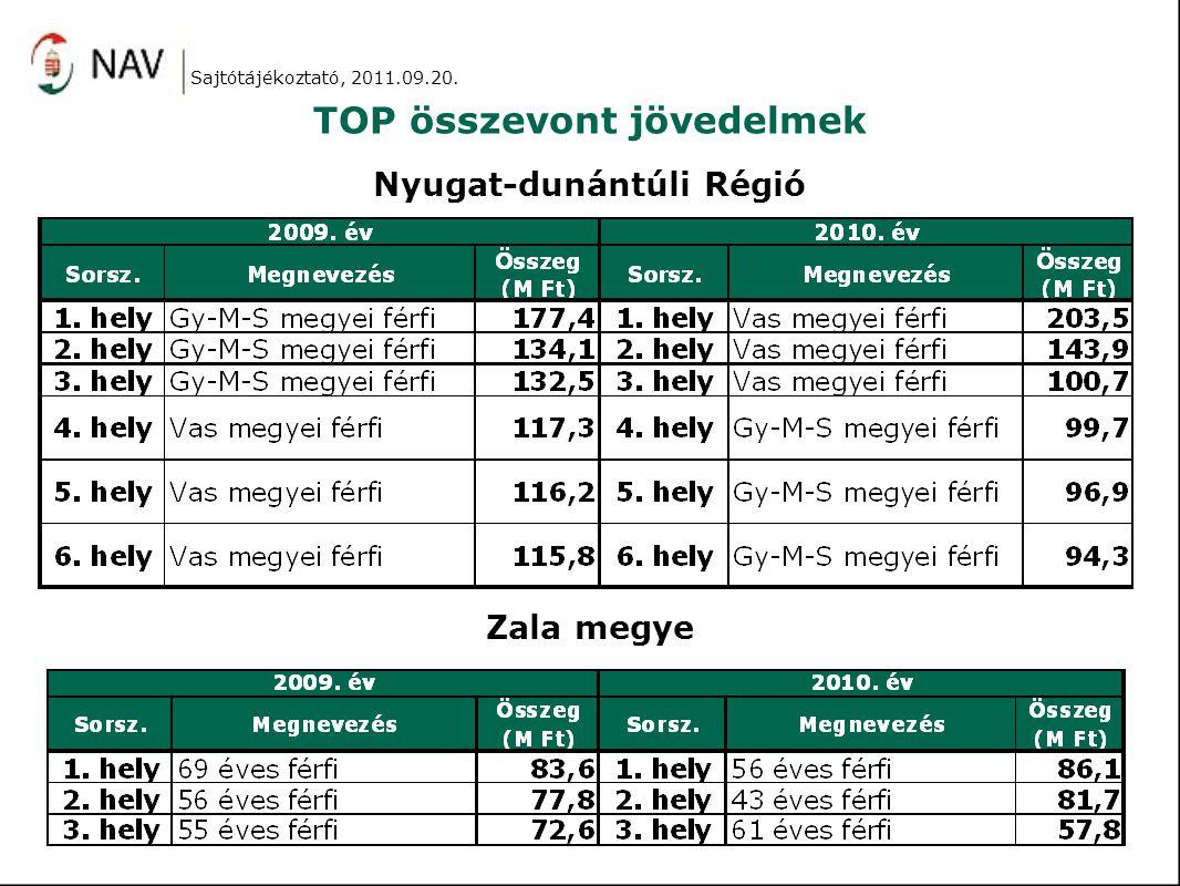 TOP összevont jövedelmek Nyugat-dunántúli Régió Zala megye Sajtótájékoztató, 2011.09.20.