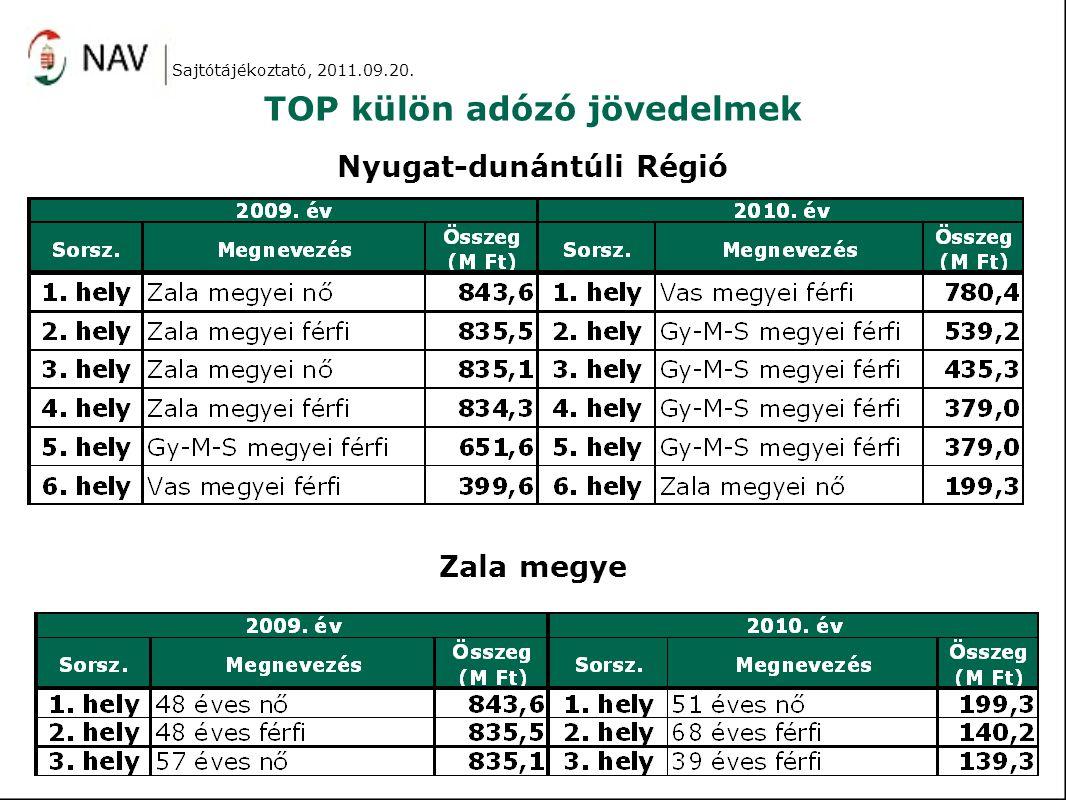 TOP külön adózó jövedelmek Nyugat-dunántúli Régió Zala megye Sajtótájékoztató, 2011.09.20.