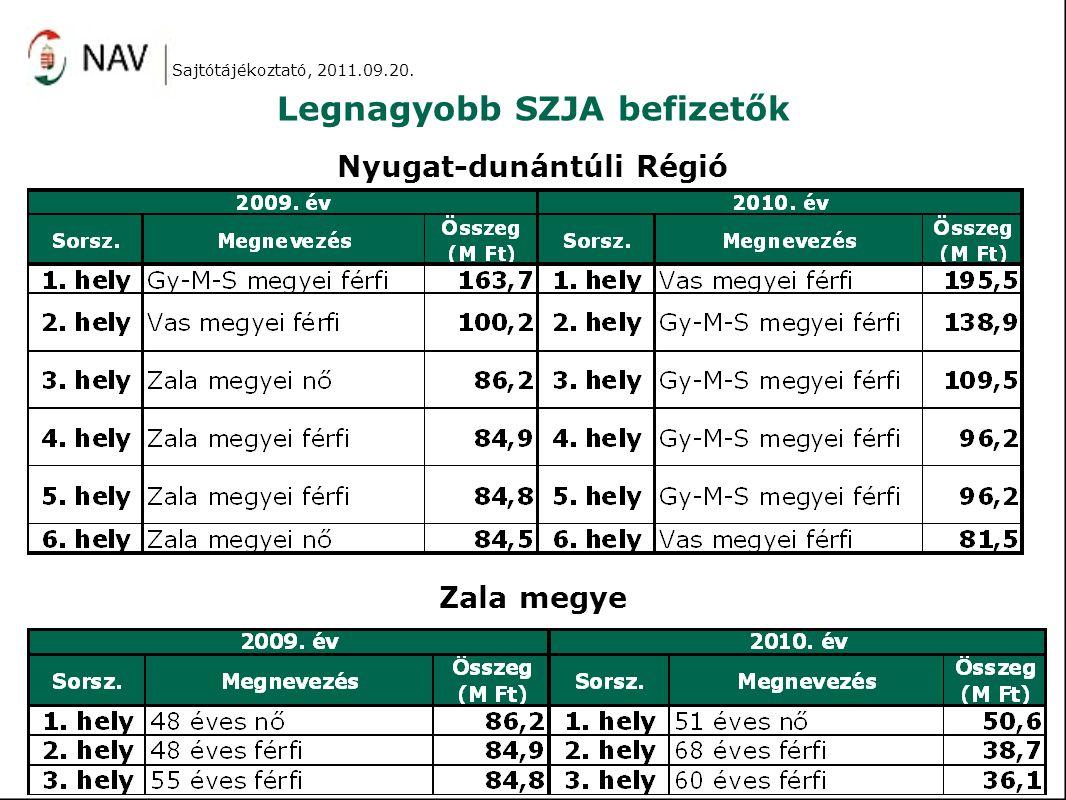Legnagyobb SZJA befizetők Nyugat-dunántúli Régió Zala megye Sajtótájékoztató, 2011.09.20.
