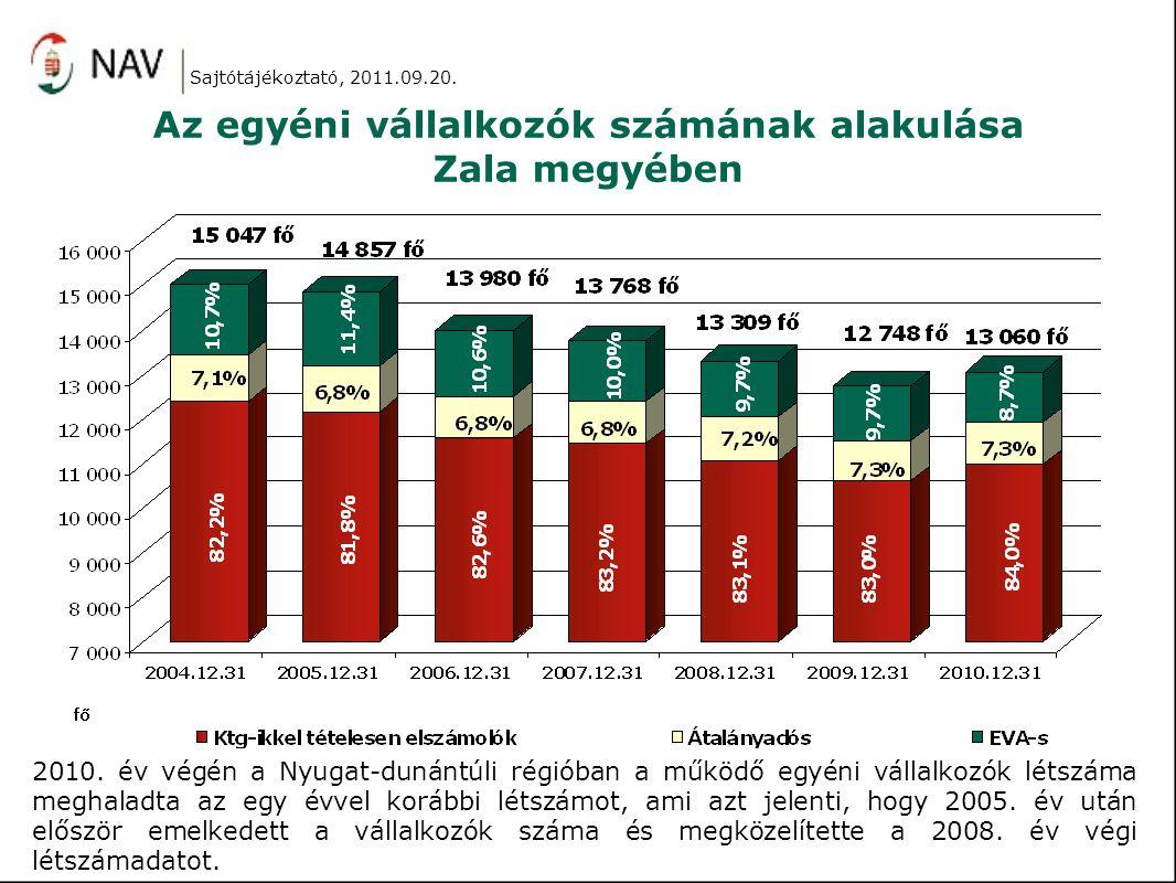 Az egyéni vállalkozók számának alakulása Zala megyében 2010. év végén a Nyugat-dunántúli régióban a működő egyéni vállalkozók létszáma meghaladta az e