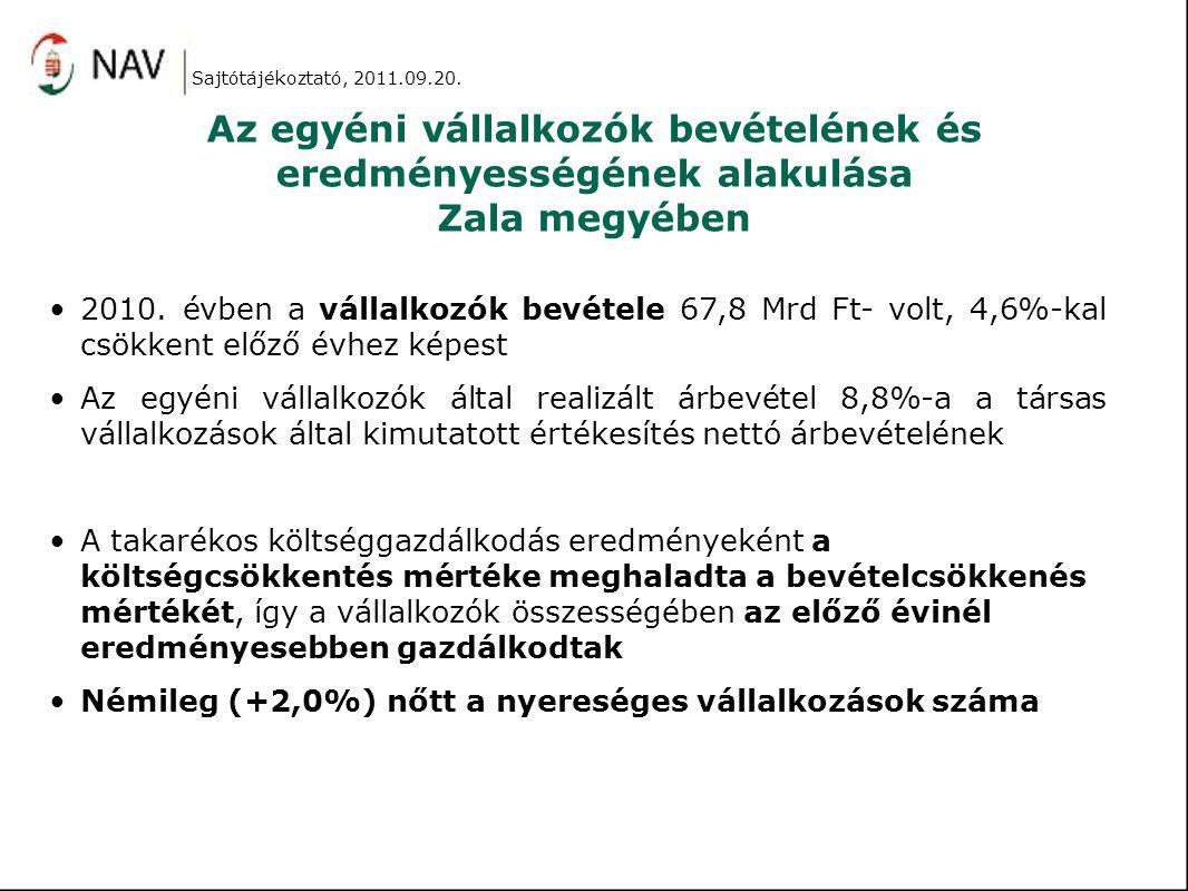 Az egyéni vállalkozók bevételének és eredményességének alakulása Zala megyében 2010. évben a vállalkozók bevétele 67,8 Mrd Ft- volt, 4,6%-kal csökkent