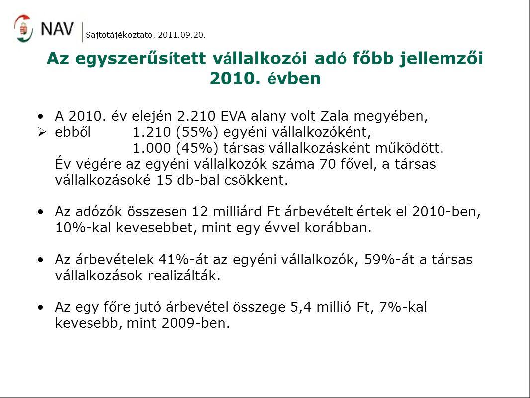 Az egyszerűs í tett v á llalkoz ó i ad ó főbb jellemzői 2010. é vben A 2010. év elején 2.210 EVA alany volt Zala megyében,  ebből 1.210 (55%) egyéni