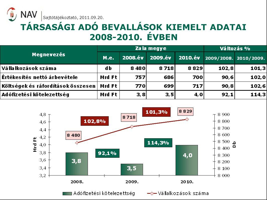 TÁRSAS VÁLLALKOZÁSOK FŐBB JELLEMZŐI TAO bevallást 8829 db kettős könyvvezetést folytató vállalkozás adott be.