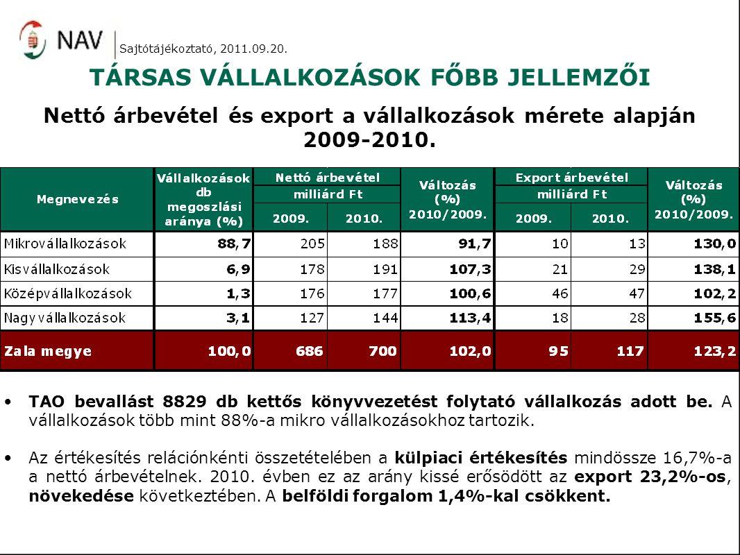 Adózás előtti eredmény összetevői 2008-2010.