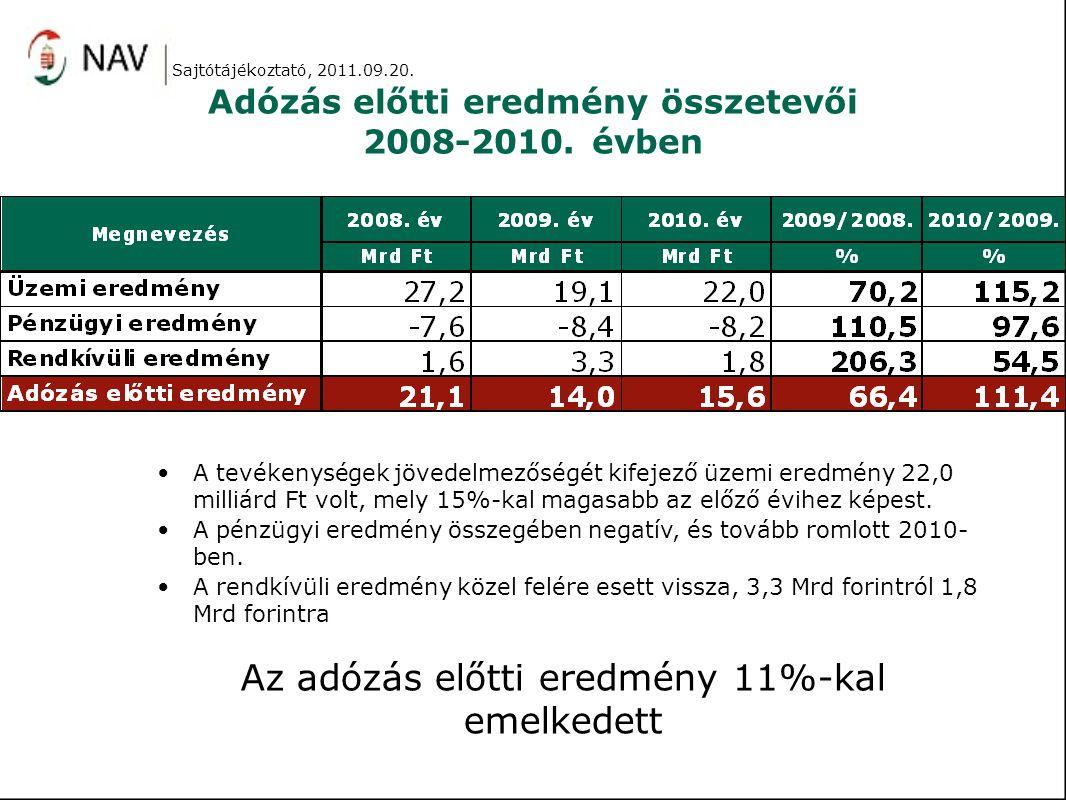 Adózás előtti eredmény összetevői 2008-2010. évben A tevékenységek jövedelmezőségét kifejező üzemi eredmény 22,0 milliárd Ft volt, mely 15%-kal magasa