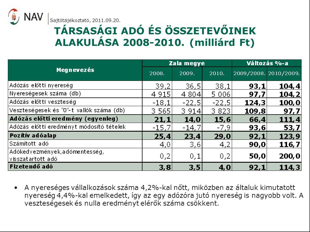 TÁRSASÁGI ADÓ ÉS ÖSSZETEVŐINEK ALAKULÁSA 2008-2010. (milliárd Ft) A nyereséges vállalkozások száma 4,2%-kal nőtt, miközben az általuk kimutatott nyere