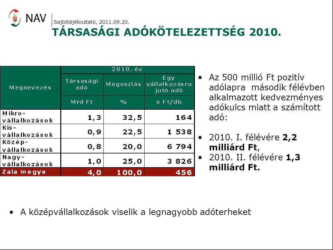 TÁRSASÁGI ADÓKÖTELEZETTSÉG 2010. Az 500 millió Ft pozitív adólapra második félévben alkalmazott kedvezményes adókulcs miatt a számított adó: 2010. I.