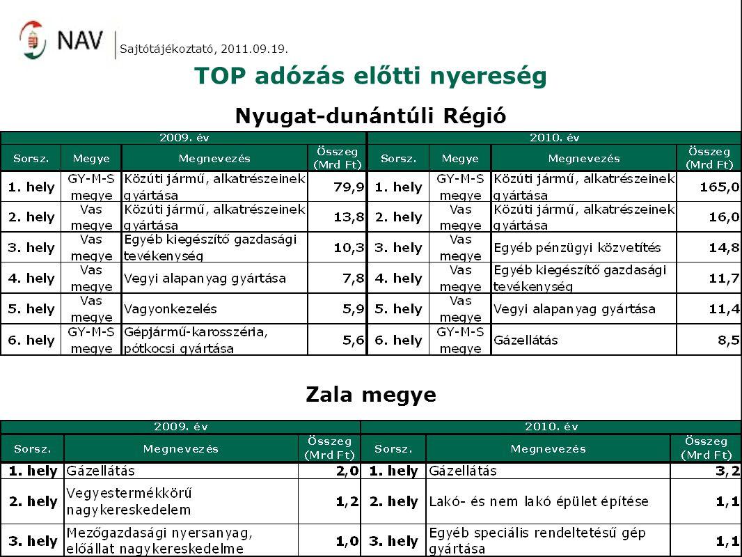 TOP adózás előtti nyereség Sajtótájékoztató, 2011.09.19. Nyugat-dunántúli Régió Zala megye