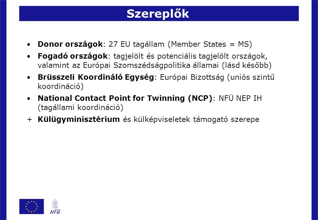 Szereplők Donor országok: 27 EU tagállam (Member States = MS) Fogadó országok: tagjelölt és potenciális tagjelölt országok, valamint az Európai Szomsz