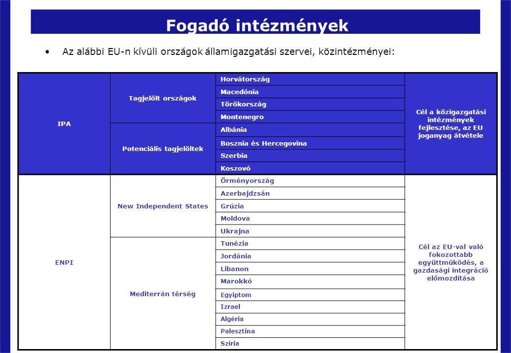 Fogadó intézmények IPA Tagjelölt országok Horvátország Cél a közigazgatási intézmények fejlesztése, az EU joganyag átvétele Macedónia Törökország Mont