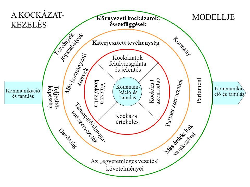 """Kockázat azonosítás Kockázat értékelés Válasz a kockázatra Kockázatok felülvizsgálata és jelentés Kiterjesztett tevékenység Partner szervezetek Támogató/támoga- tott szervezetek Más kormányzati szervek Környezeti kockázatok, összefüggések Parlament Kormány Más érdekeltek várakozásai Az """"egyetemleges vezetés követelményei Gazdaság Teljesítő- képesség Törvények, jogszabályok Kommunikáció és tanulás Kommuniká- ció és tanulás A KOCKÁZAT- KEZELÉS MODELLJE Kommuni- káció és tanulás"""