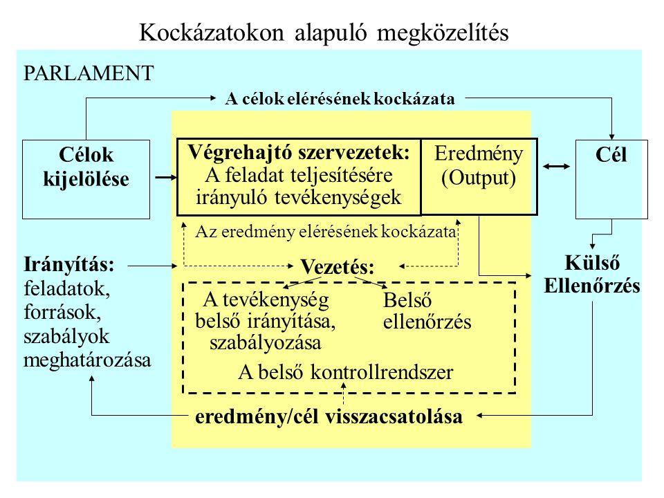 Kockázatokon alapuló megközelítés Célok kijelölése Cél A célok elérésének kockázata Végrehajtó szervezetek: A feladat teljesítésére irányuló tevékenységek Eredmény (Output) Az eredmény elérésének kockázata Külső Ellenőrzés eredmény/cél visszacsatolása A tevékenység belső irányítása, szabályozása Irányítás: feladatok, források, szabályok meghatározása Vezetés: Belső ellenőrzés PARLAMENT A belső kontrollrendszer