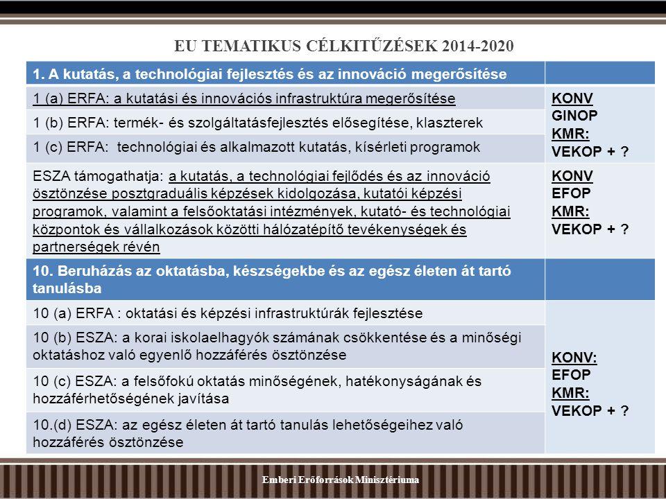EU TEMATIKUS CÉLKITŰZÉSEK 2014-2020 Emberi Erőforrások Minisztériuma 1. A kutatás, a technológiai fejlesztés és az innováció megerősítése 1 (a) ERFA: