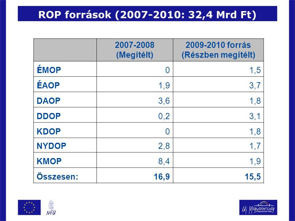 ROP források (2007-2010: 32,4 Mrd Ft) 2007-2008 (Megítélt) 2009-2010 forrás (Részben megítélt) É MOP 01,5 É AOP 1,93,7 DAOP3,61,8 DDOP0,23,1 KDOP01,8 NYDOP2,81,7 KMOP8,41,9 Összesen:16,915,5