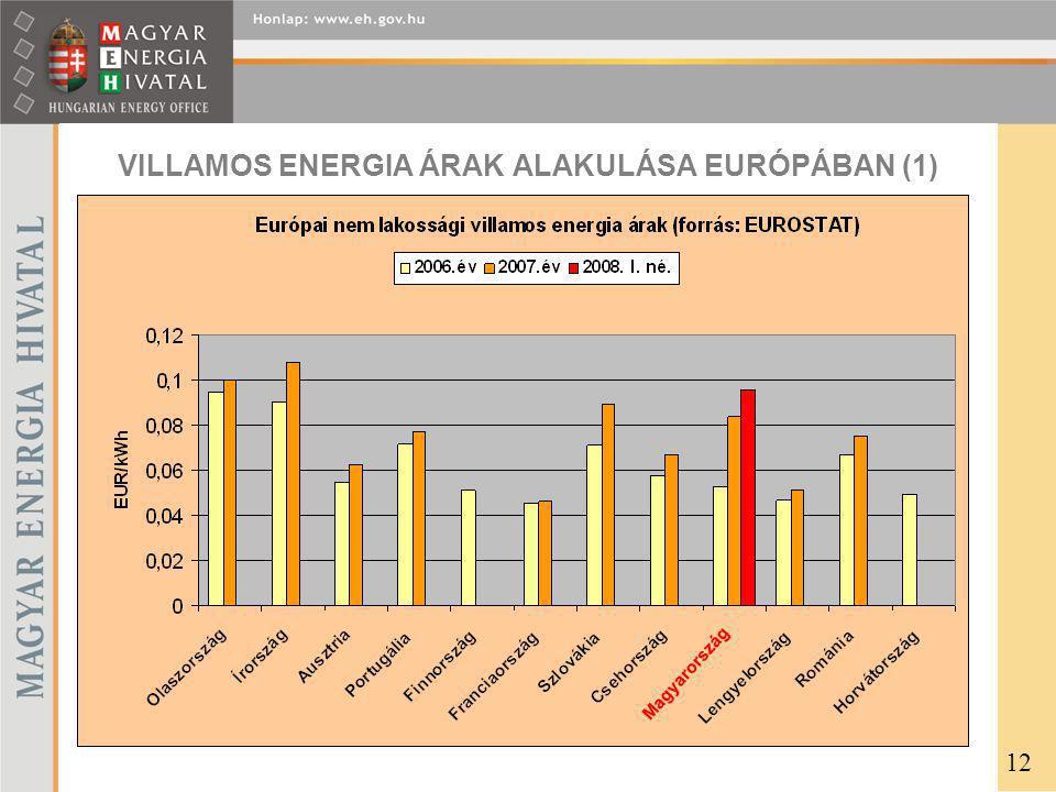 VILLAMOS ENERGIA ÁRAK ALAKULÁSA EURÓPÁBAN (1) 12 Magyarország