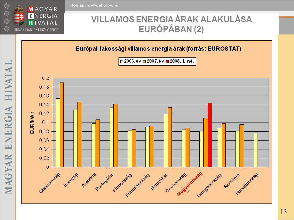 VILLAMOS ENERGIA ÁRAK ALAKULÁSA EURÓPÁBAN (2) 13 Magyarország