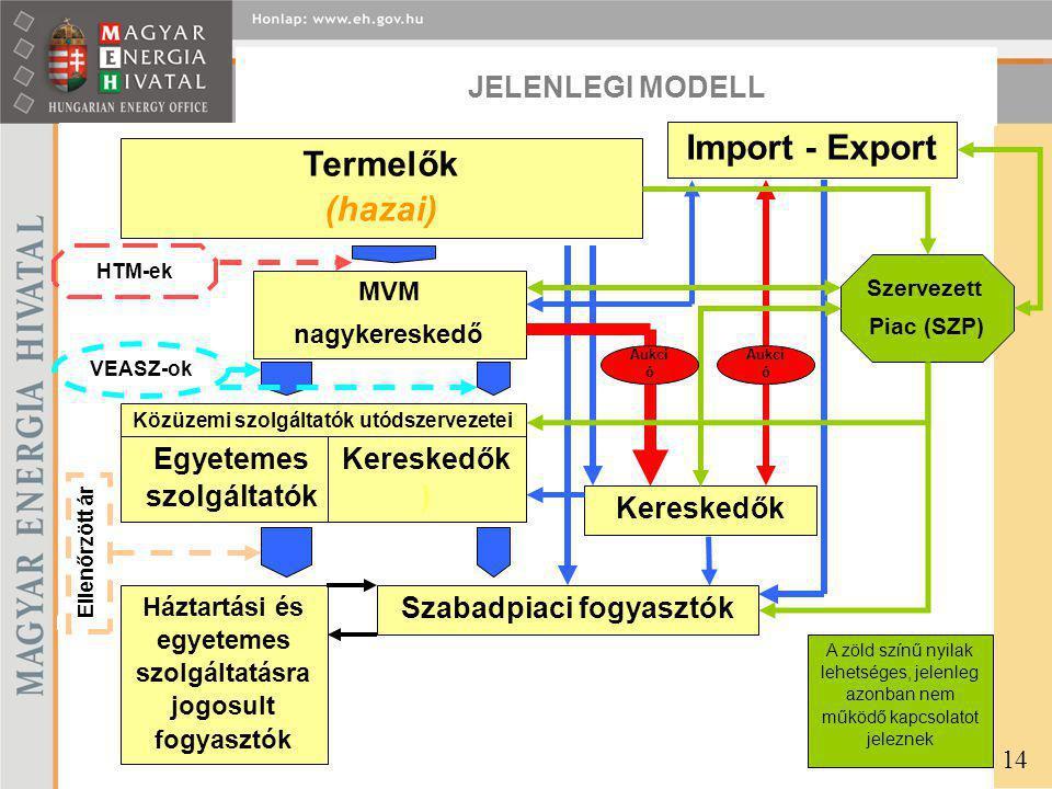 JELENLEGI MODELL 14 A zöld színű nyilak lehetséges, jelenleg azonban nem működő kapcsolatot jeleznek Termelők (hazai) Import - Export MVM nagykereskedő Közüzemi szolgáltatók utódszervezetei Egyetemes szolgáltatók Kereskedők ) Háztartási és egyetemes szolgáltatásra jogosult fogyasztók Szabadpiaci fogyasztók Kereskedők Szervezett Piac (SZP) Aukci ó Ellenőrzött ár VEASZ-ok HTM-ek