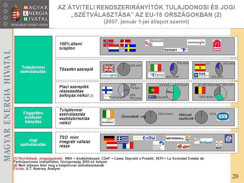 Tulajdonosi szétválasztás eszközbirtoklás nélkül Független rendszer irányítás 100% állami100% Üzemeltető cég Hálózati eszközök (1) Rövidítések, megjegyzések: KKH = közkézhányad; CDeP = Cassa Depositi e Prestiti; SEPI = La Sociedad Estatal de Participaciones Índustriales; Görögország 2005-ös helyzet (2) Nem teljesen felel meg a tulajdonosi szétválasztásnak Forrás: A.T.