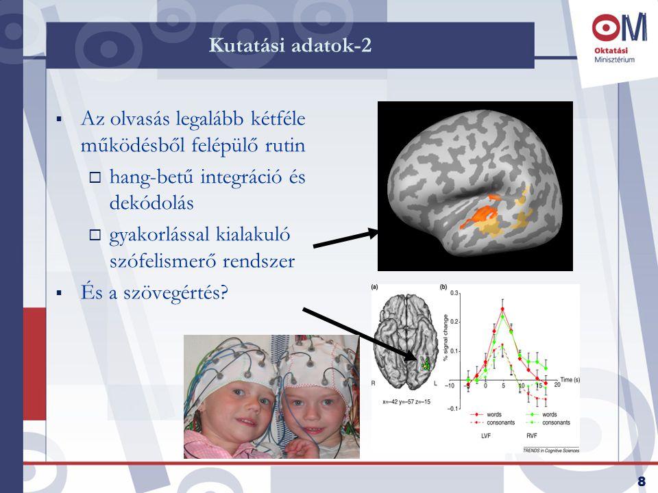 8 Kutatási adatok-2  Az olvasás legalább kétféle működésből felépülő rutin  hang-betű integráció és dekódolás  gyakorlással kialakuló szófelismerő rendszer  És a szövegértés