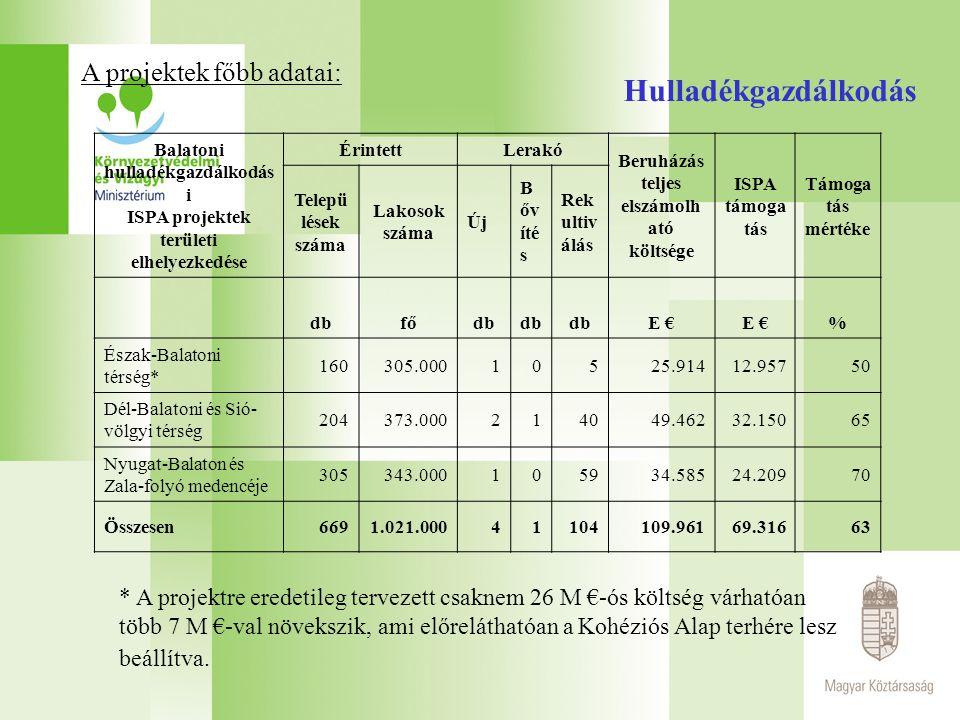 Hulladékgazdálkodás A projektek főbb adatai: Balatoni hulladékgazdálkodás i ISPA projektek területi elhelyezkedése ÉrintettLerakó Beruházás teljes els