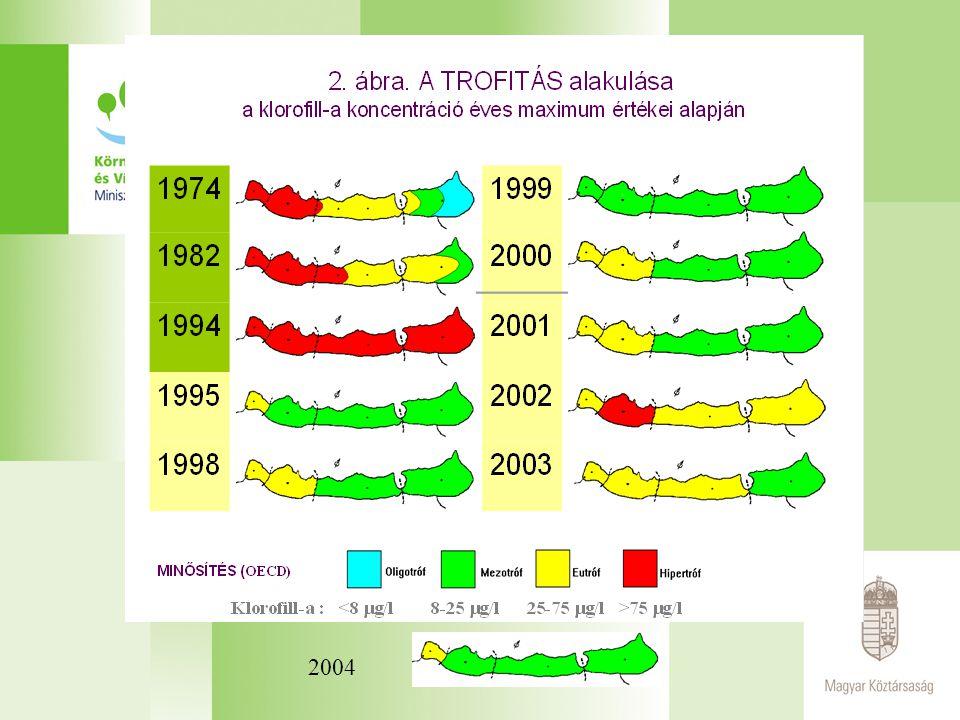 2003 2002 2001 2000 1999 1998 1995 1994 1982 1974 Medencék Keszthelyi  Szigligeti  Szemesi  Siófoki OECD szerinti minősítés 75  g/l A trofitás alakulása a klorofill-a koncentráció nyári időszakban mért maximum értékei alapján (OECD által javasolt határértékek szerint)