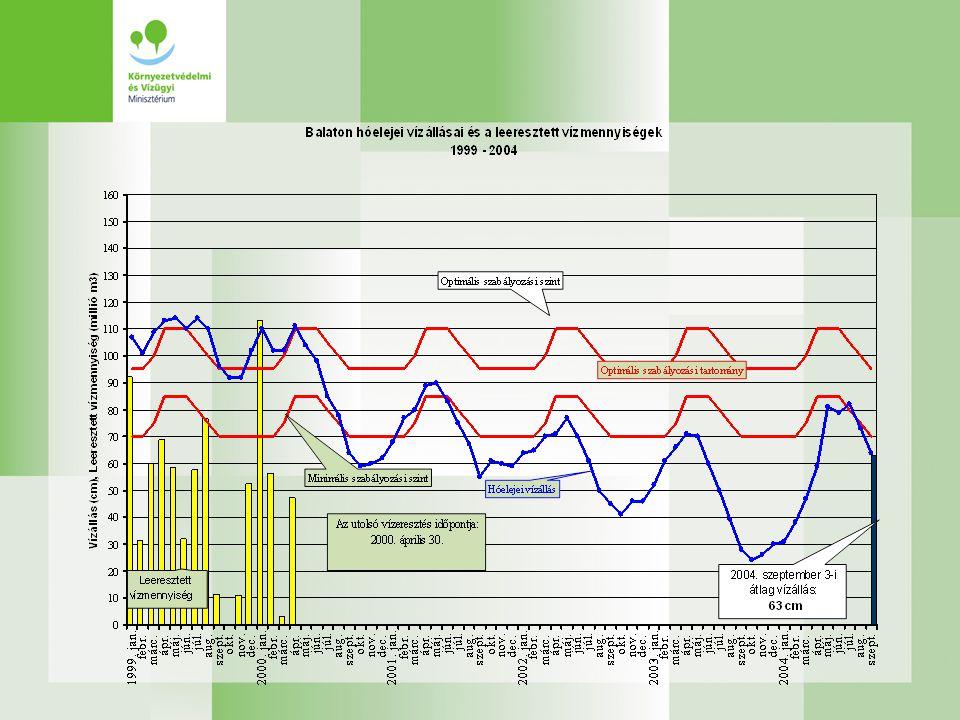 Csatornázás, szennyvíztisztítás Szennyvíztisztítás: 2004-ben elkészül a balatonfőkajári szennyvíztisztító telep kapacitás bővítése, továbbá a keszthelyi szennyvíztisztító telep technológia korszerűsítése 2005.