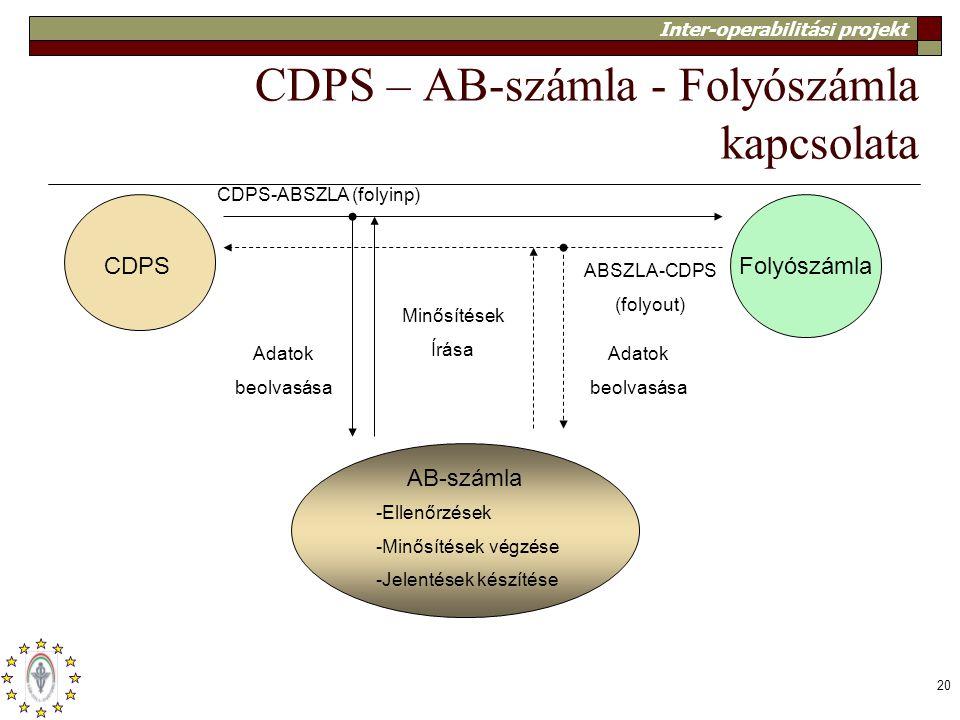 Inter-operabilitási projekt 20 CDPS – AB-számla - Folyószámla kapcsolata CDPSFolyószámla AB-számla -Ellenőrzések -Minősítések végzése -Jelentések kész