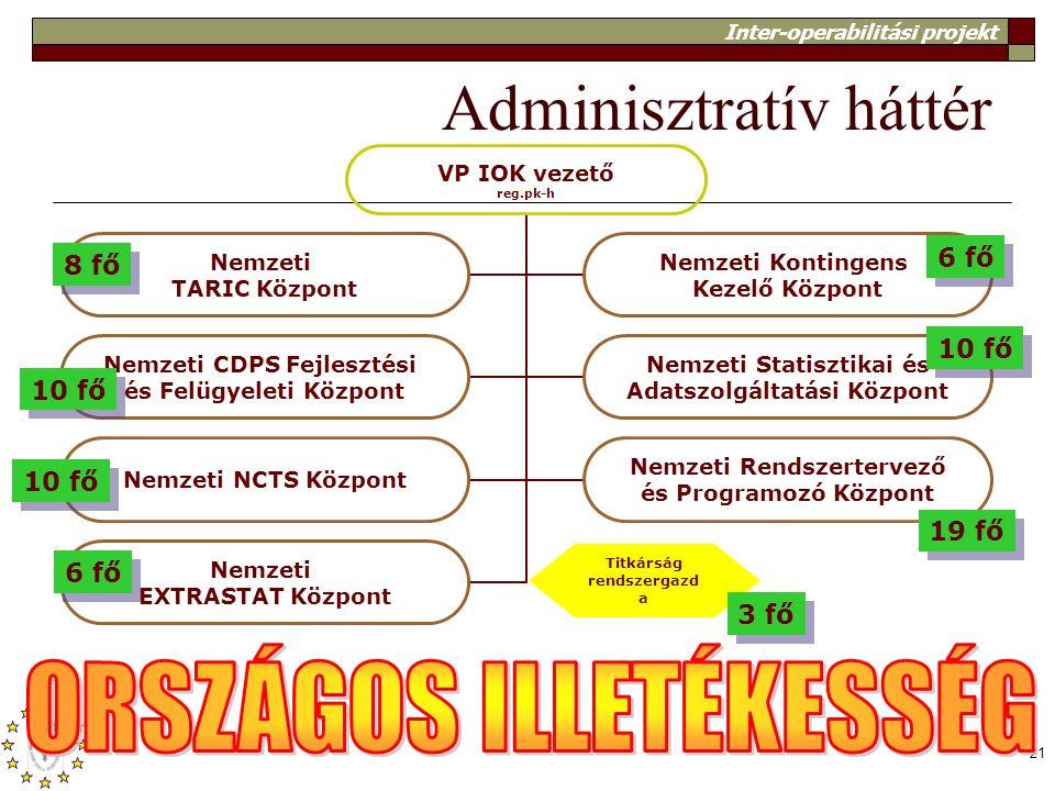 Inter-operabilitási projekt 21 Adminisztratív háttér Titkárság rendszergazd a VP IOK vezető reg.pk-h Nemzeti TARIC Központ Nemzeti Kontingens Kezelő K