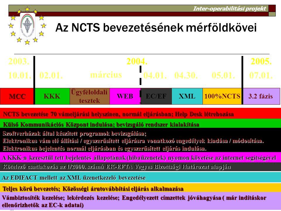 Inter-operabilitási projekt 4 2003.2004. MCCKKK Ügyféloldali tesztek 10.01.02.01. március EC/EF 04.01. 100%NCTS 05.01. NCTS bevezetése 70 vámeljárási