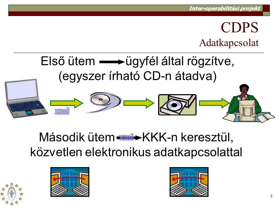 Inter-operabilitási projekt 9 CDPS Adatkapcsolat Második ütem KKK-n keresztül, közvetlen elektronikus adatkapcsolattal Első ütem ügyfél által rögzítve