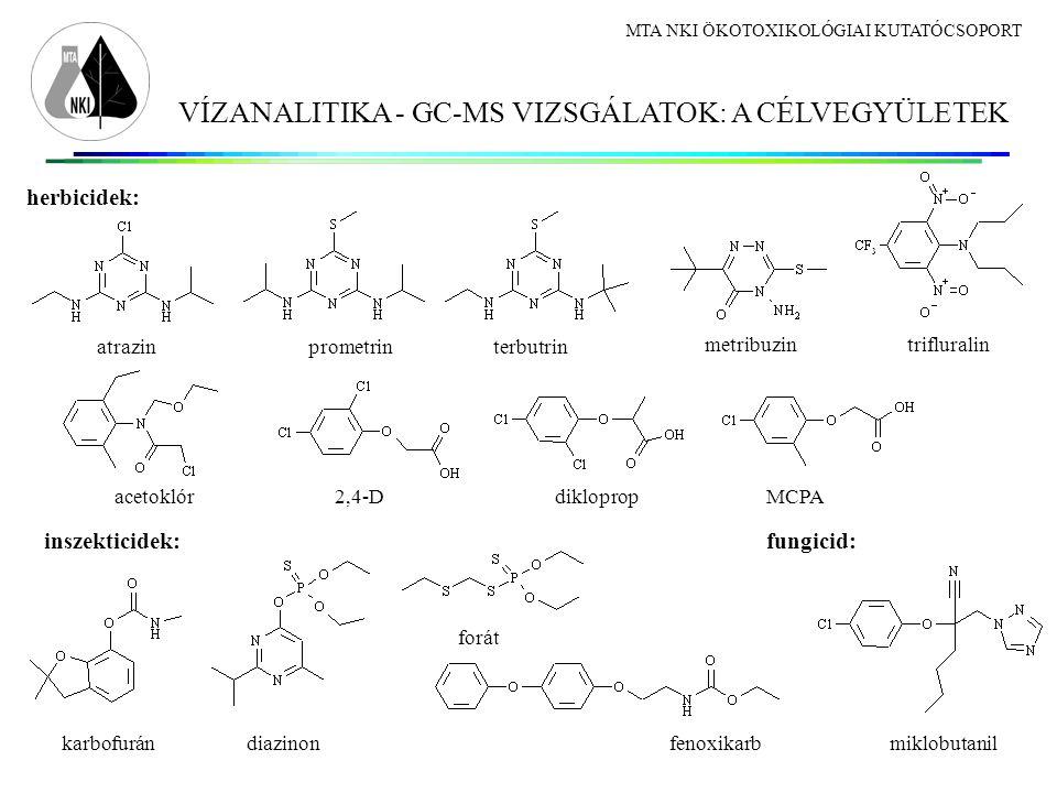 VÍZANALITIKA - GC-MS VIZSGÁLATOK: A CÉLVEGYÜLETEK MTA NKI ÖKOTOXIKOLÓGIAI KUTATÓCSOPORT herbicidek: atrazinprometrinterbutrin 2,4-D metribuzintrifluralin MCPAdiklopropacetoklór inszekticidek: karbofurándiazinon forát fenoxikarbmiklobutanil fungicid: