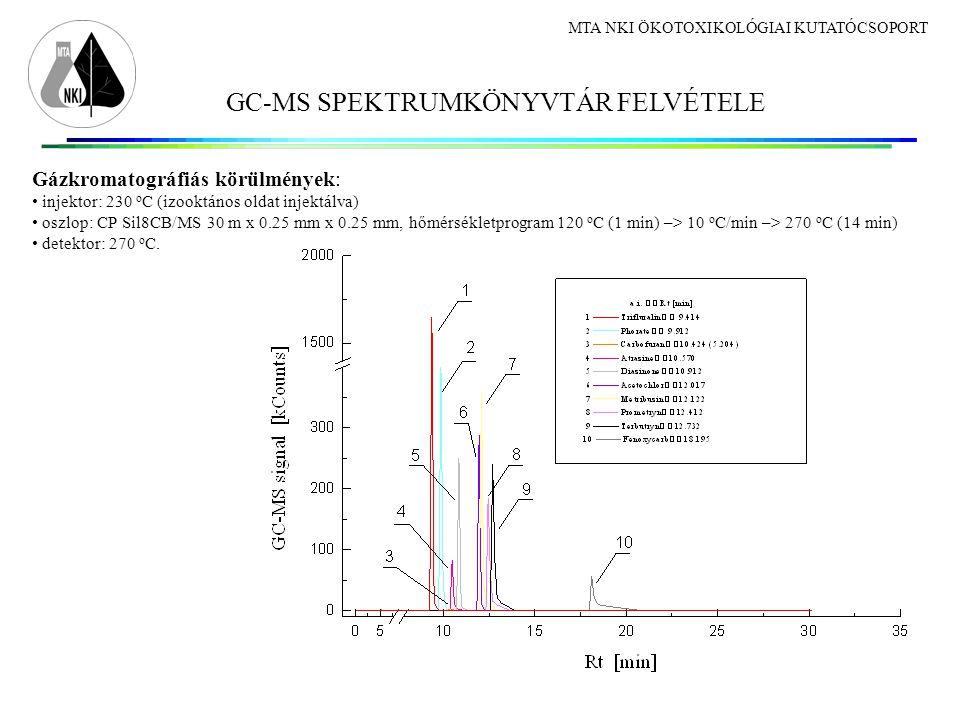 GC-MS SPEKTRUMKÖNYVTÁR FELVÉTELE MTA NKI ÖKOTOXIKOLÓGIAI KUTATÓCSOPORT Gázkromatográfiás körülmények: injektor: 230 o C (izooktános oldat injektálva) oszlop: CP Sil8CB/MS 30 m x 0.25 mm x 0.25 mm, hőmérsékletprogram 120 o C (1 min) –> 10 o C/min –> 270 o C (14 min) detektor: 270 o C.
