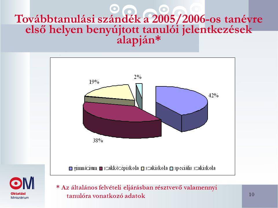 10 Továbbtanulási szándék a 2005/2006-os tanévre első helyen benyújtott tanulói jelentkezések alapján* * Az általános felvételi eljárásban résztvevő v