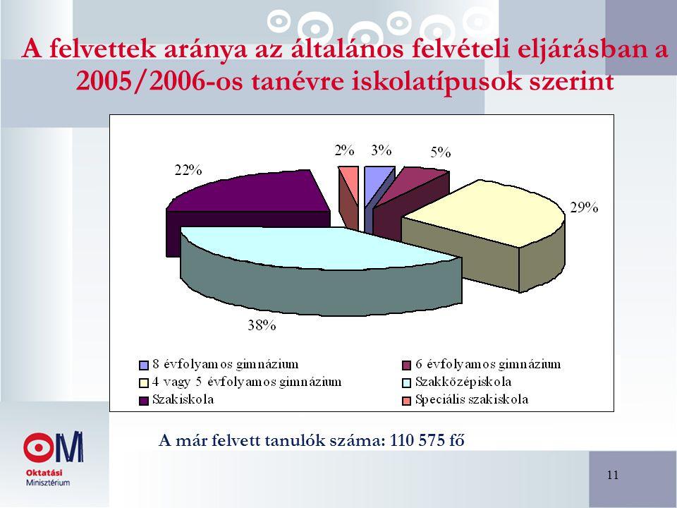 11 A felvettek aránya az általános felvételi eljárásban a 2005/2006-os tanévre iskolatípusok szerint A már felvett tanulók száma: 110 575 fő
