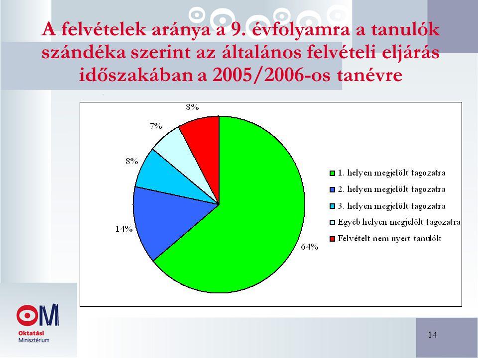 14 A felvételek aránya a 9. évfolyamra a tanulók szándéka szerint az általános felvételi eljárás időszakában a 2005/2006-os tanévre