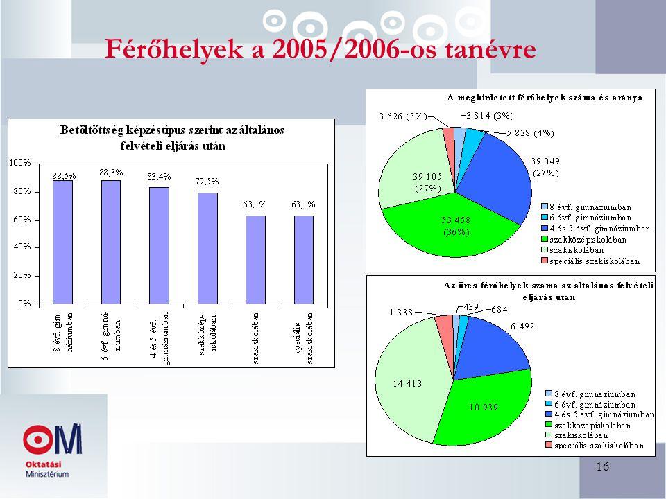 16 Férőhelyek a 2005/2006-os tanévre
