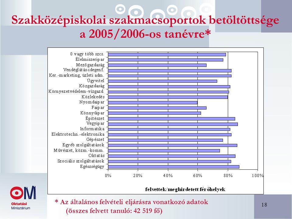 18 Szakközépiskolai szakmacsoportok betöltöttsége a 2005/2006-os tanévre* * Az általános felvételi eljárásra vonatkozó adatok (összes felvett tanuló: