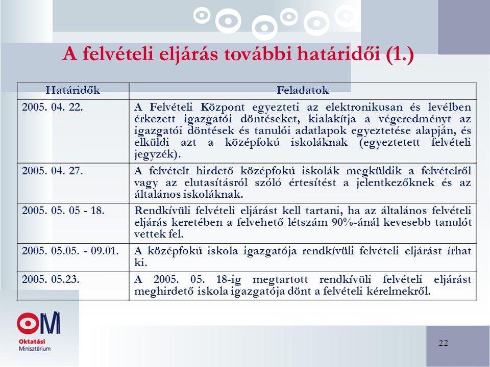 22 A felvételi eljárás további határidői (1.) HatáridőkFeladatok 2005. 04. 22. A Felvételi Központ egyezteti az elektronikusan és levélben érkezett ig