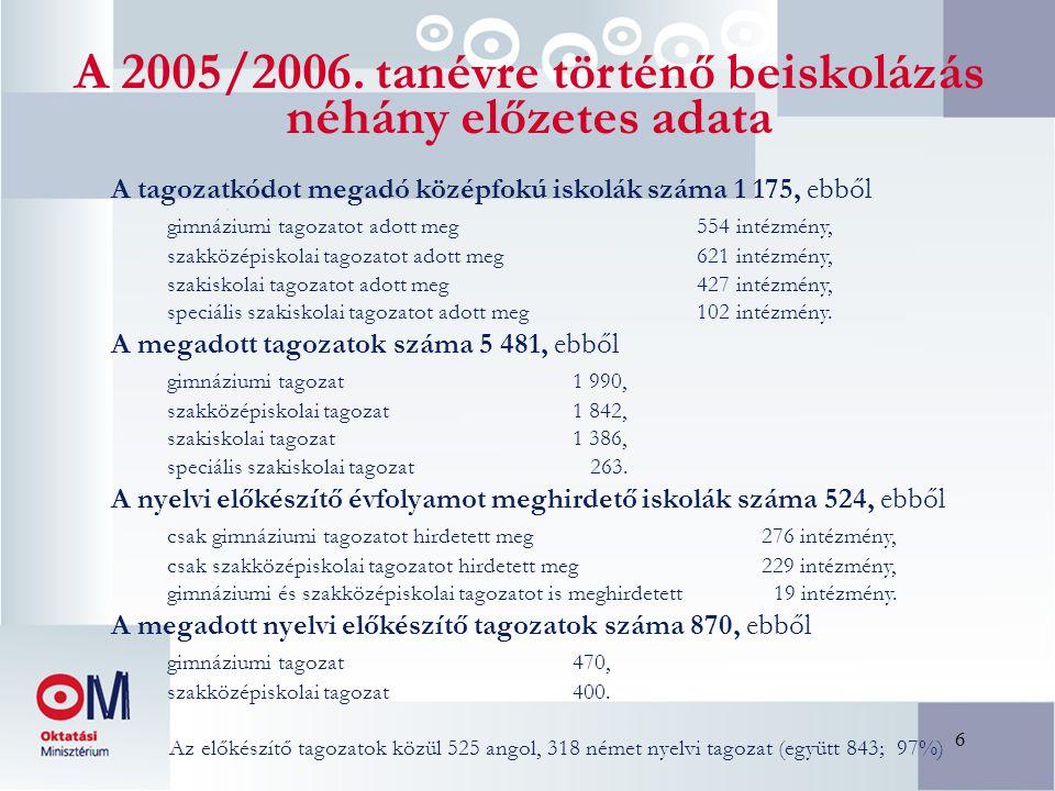 17 Gimnáziumi tagozatok betöltöttsége az általános felvételi eljárás után a 2005/2006-os tanévre Összes felvett tanuló: 8 évfolyamosgimnáziumba 3 375 6 évfolyamosgimnáziumba 5 144 4 vagy 5 évfolyamos gimnáziumba 32 557