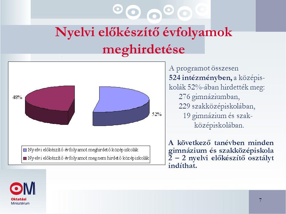 7 Nyelvi előkészítő évfolyamok meghirdetése A programot összesen 524 intézményben, a középis- kolák 52%-ában hirdették meg: 276 gimnáziumban, 229 szak