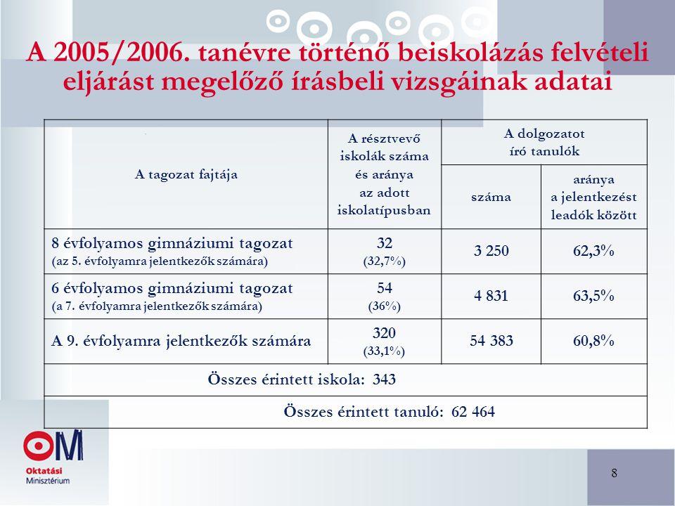 8 A 2005/2006. tanévre történő beiskolázás felvételi eljárást megelőző írásbeli vizsgáinak adatai A tagozat fajtája A résztvevő iskolák száma és arány